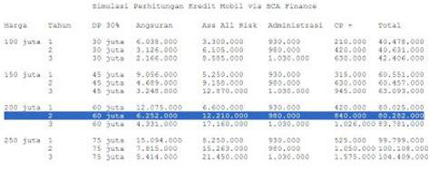 bca oto finance simulasi perhitungan kredit mobil bca finance agung car