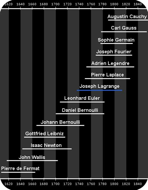 Joseph-Louis Lagrange - Biography, Facts and Pictures