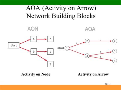 arrow network diagram activity on arrow diagram software 28 images activity