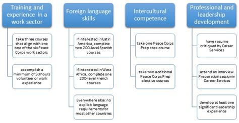 Corps Application Requirements Unf International Center Requirements