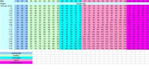 bmi table for men bmi index for men