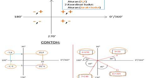 tutorial autocad dasar welcome in my blog tutorial autocad part1 dasar