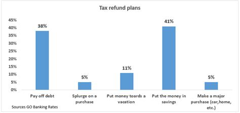 Tax Return Tracker Phone Number Using Your Tax Refund For A Payment Sympletrack Marketing Blogs Sympletrack