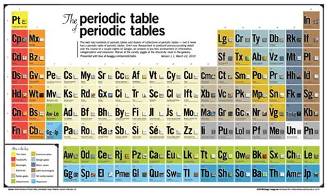 ilovecharts the periodic table of periodic tables