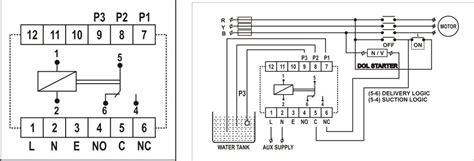 Panel Wlc cogent controls