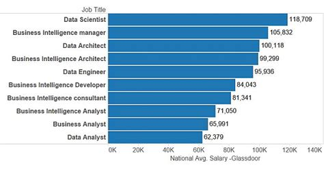 Average Salary Of A Business Analyst With Mba In Usa by Career Prospects And Opportunities In Business
