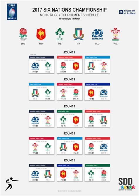 Calendrier 6 Nations 2016 Calendrier 6 Nations 2017 28 Images Rencontre 6