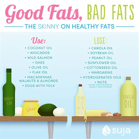 healthy fats you should eat what are healthy fats and why should you eat them suja juice