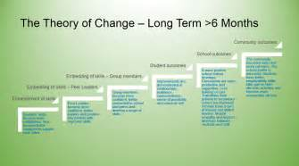 how change occurs in the long term peer support australia