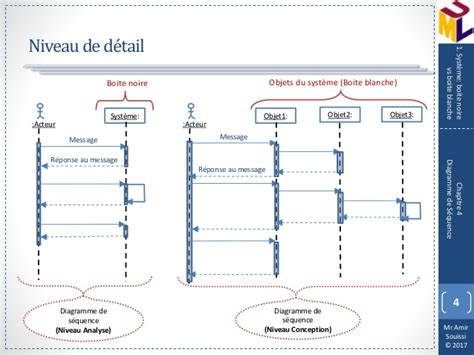 diagramme uml de séquence diagramme de s 233 quence uml