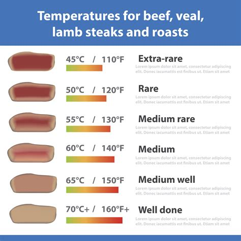 food heat l temperature grilling steak temperature medium