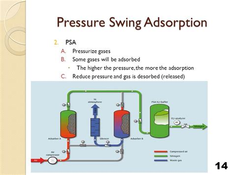 pressure swing adsorption nitrogen meeting 1 team india plant gas cleanup and water recycle