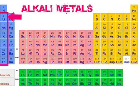 alkali metals periodic table okchem global b2b platform for chemical materials