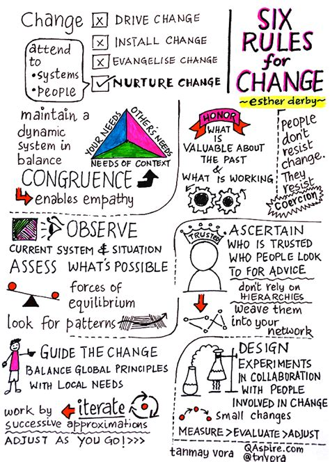 the leadership lectures practical wisdom for health care leaders managers and supervisors books sketch note 6 of change by esther derby tanmay vora