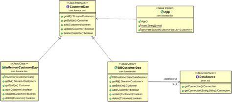 java patterns dao exle паттерны проектирования java 82 паттерна на все случаи