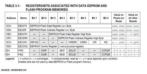 reset nvram toshiba satellite zenith dvb318 eeprom install eeprom toshiba tv