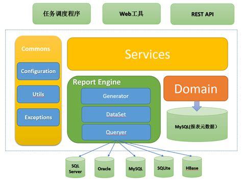 Lombok Code Dev 设计与开发一款简单易用的web报表工具 支持常用关系数据及hadoop hbase等 tom deng 博客园