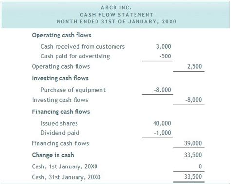 cash flow statement format with explanation the 56 best images about document business on pinterest