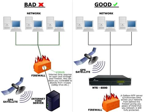Firewall In Cyber Security For Mba by Can A Dedicated Ntp Time Server Improve Network Security
