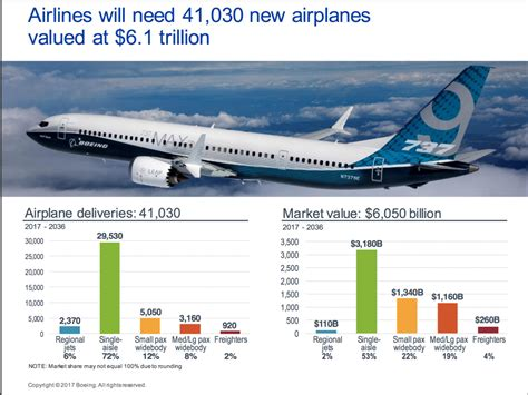 Boeing Analysis by Pas 2017 Analysis Boeing Sees Demand For 41 030 Planes