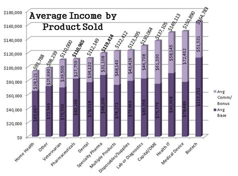 2013 pharma specialty pharma sales salary report