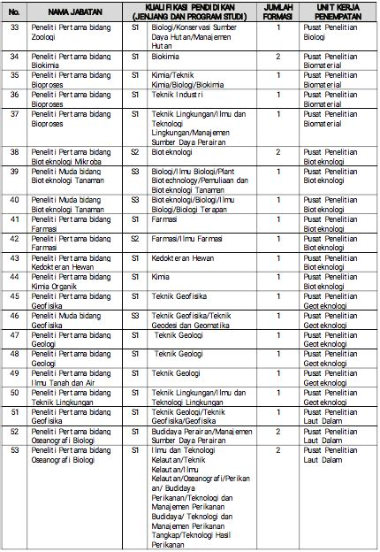 Bukti Akreditasi Jurusan Cpns 2017 by Bukti Akreditasi Jurusan Cpns 2017 Status Akreditasi
