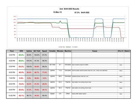 Production End Of Shift Report Template Event State And Count Data Logger Solves Production Problems