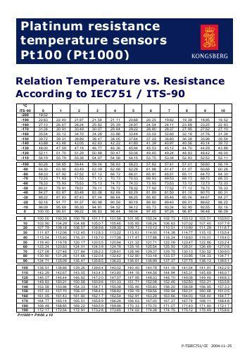 rtd resistance table ntc resistance temperature conversion tables of the clux