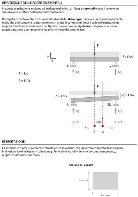 rigidezza flessionale mensola sdc b lm pa portale di meccanica