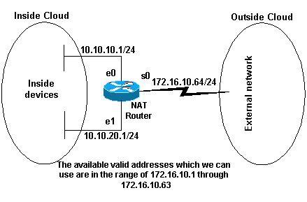 network address translation diagram configuring network address translation getting started