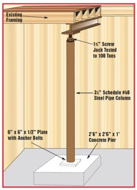 pier and beam diagram basement pinterest beams lally column or post lally column support post autos post