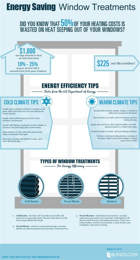 energy saving window coverings energy saving window treatments infographic