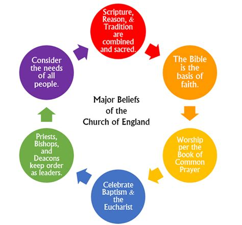 beliefs of the episcopal church