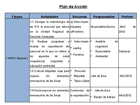 plan de accion para una estacion de servicio en argentina dorganizacional en per 250 metodolog 237 a de las 5 s