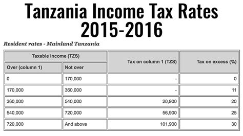 2015 federal income tax rate 2016 wage bracket tables 2016 tax tables and 2016