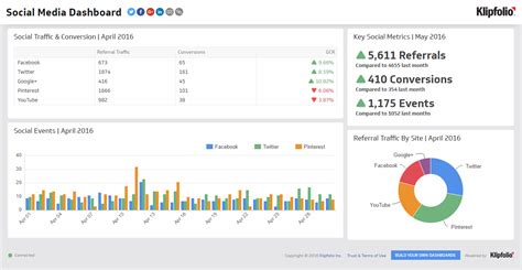 A Social Media Dashboard That Tracks Your Marketing Performance Klipfolio Social Media Kpis Template