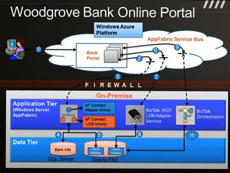 bank portal biztalk server 2010 appfabric connect for services
