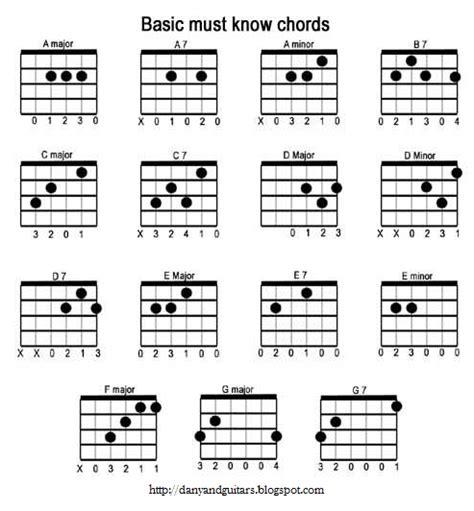 belajar gitar ritem untuk pemula belajar basic basic dari gitar guitar and i