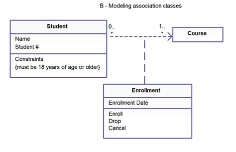 draw uml class diagram simple guidelines for drawing uml class diagrams