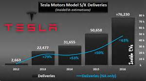 How Many Teslas Been Sold Tesla Motors Sold More Than 76 000 Evs Last Year About 60