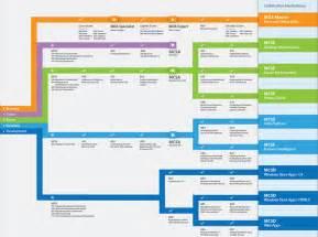 microsoft it academy certification roadmap 2013 the it