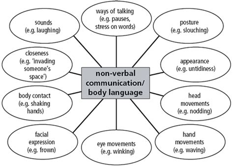 8 Non Verbal Ways Use To Express Their by Community Eye Health Journal 187 Effective Teaching And