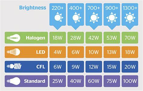 Led Light Bulbs Brightness Comparison Five Tips For Choosing The Right Light Bulb How To Buy Led Cfl And Halogen Bulbs Light Bulb