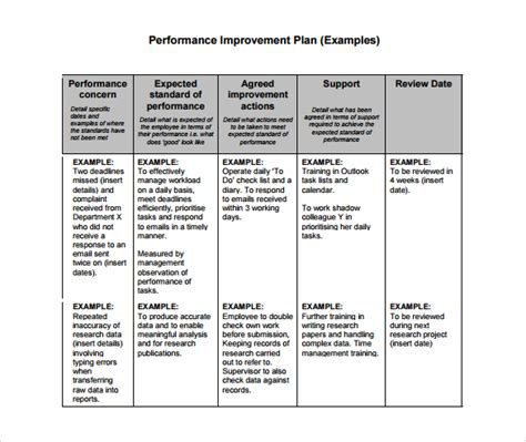useful performance improvement plan template sle
