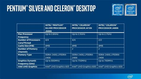 is pentium better than celeron all you need to about intel pentium silver and