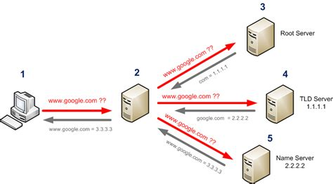 Dns by Dns Nslookup How To Find The Root Servers