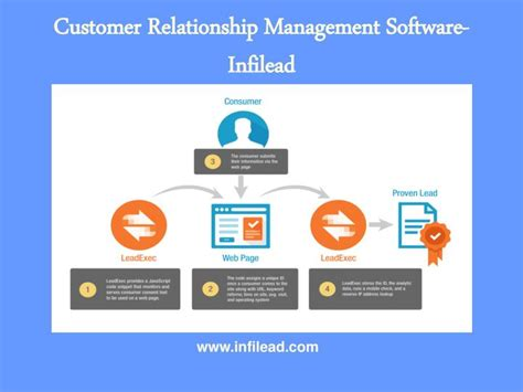 Customer Relationship Management Letter Sle Ppt Sales Management Software Infilead Powerpoint Presentation Id 5674790