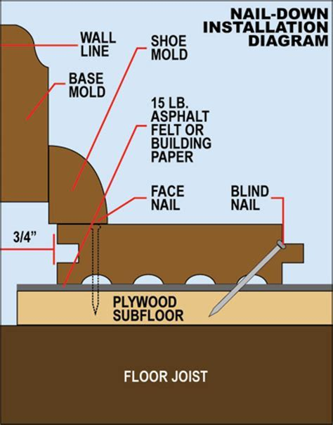 How To Install Over a Sub Floor   Staybull Flooring®