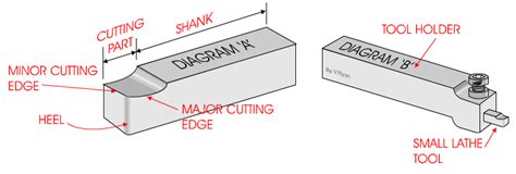 type tools lathe tool types images