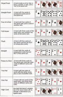 Texas Hold Em Blinds Texas Hold Em Recipe Dishmaps